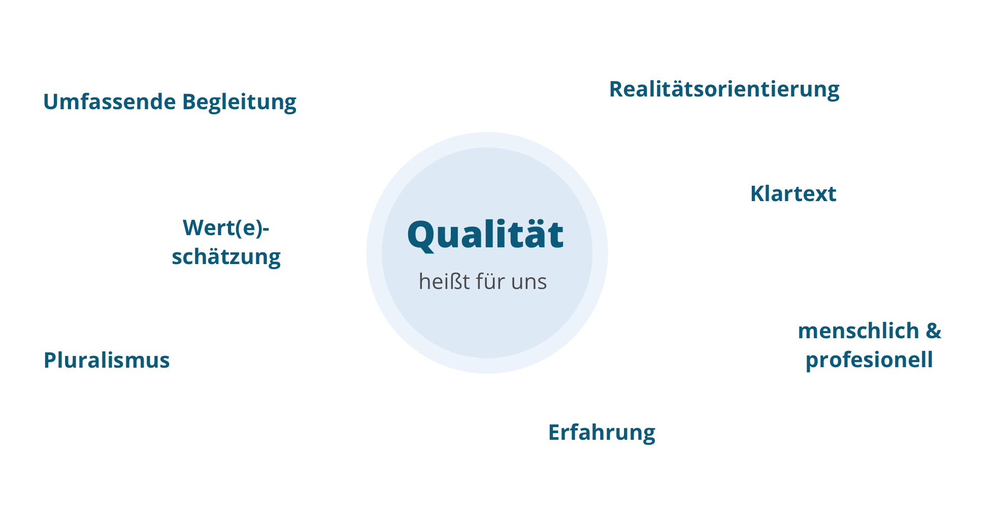 DCA-Qualifikation